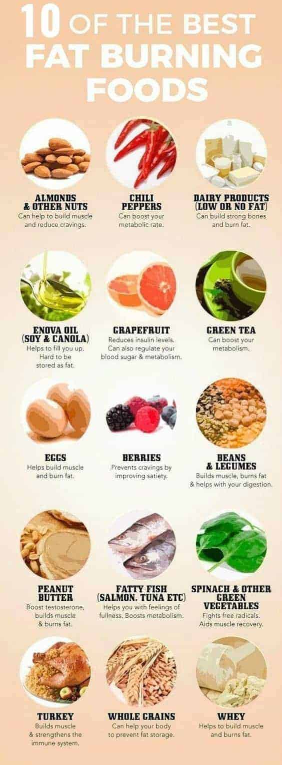 10 Best Fat Burning Food for Instant Weight Loss , Provides energy boost, burns fat and is cancer-fighting! #healthyliving, #fatburning