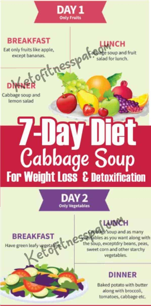 7 Day Diet Cabbage Soup For Weight Loss and Detoxification