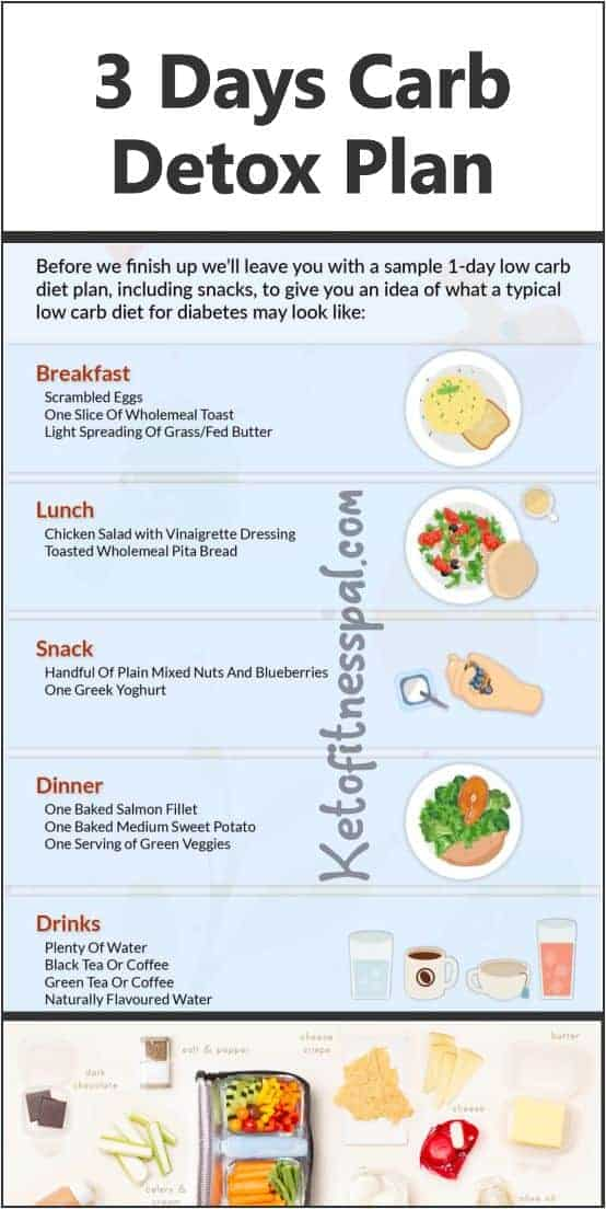 Weight loss is now easy with these 3 days carb plan, Here is aan amazing diet plan that works faster and easier than some longer period plan. In 3 days be sure to shed some weight,