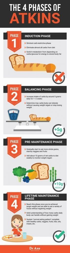 Atkins Diet phases