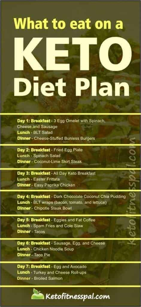 Are you trying to lose weight without workout routines and military diet plan? Here are delicious keto diet plan recipes for you. Check this post for more. #ketodiet #ketodietrecipe #ketodietplan
